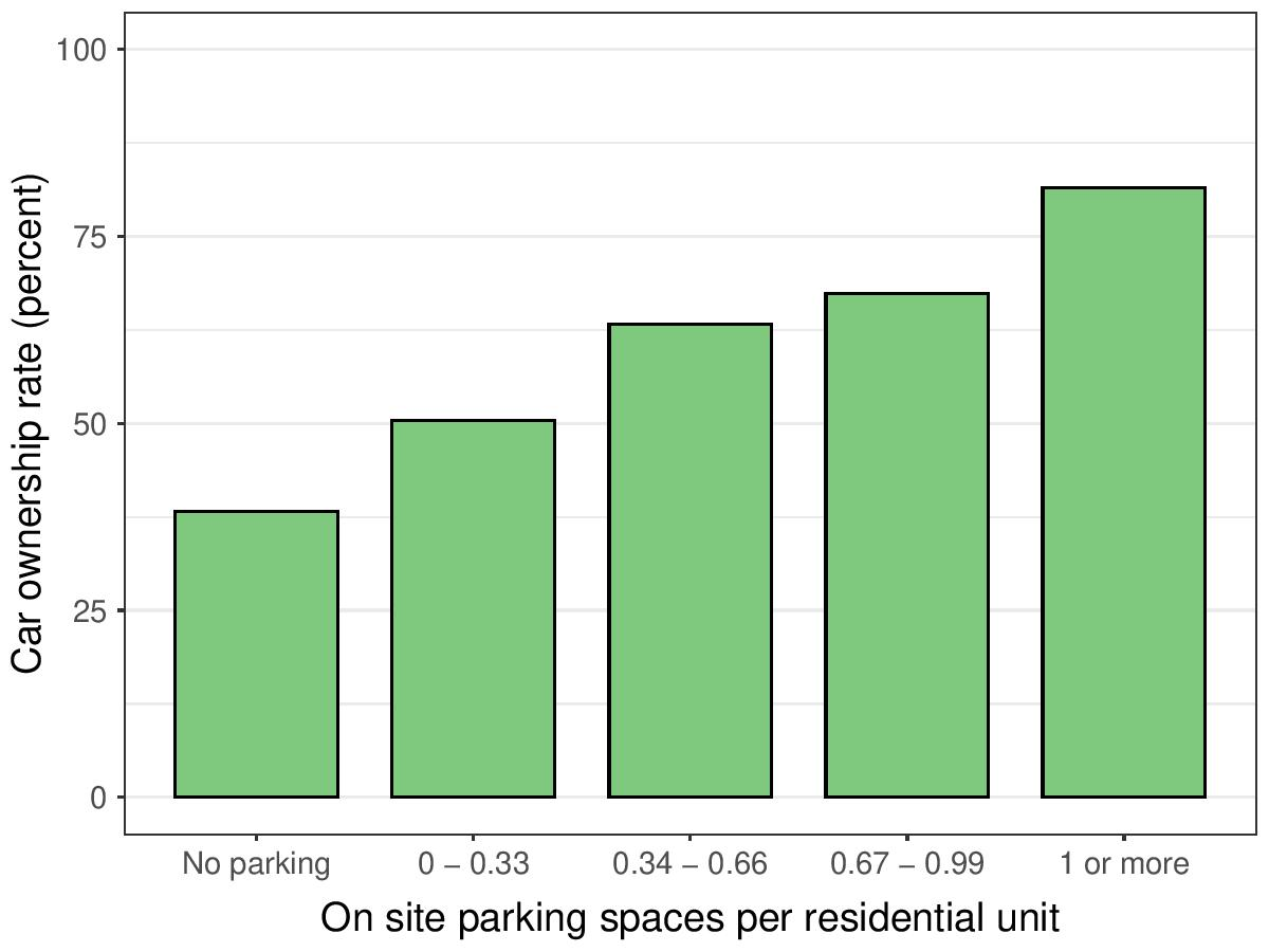 Figure 1.  Residential parking  supply  affects  household  car  ownership decisions