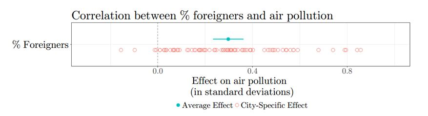Correlation between % foreigners and air pollution