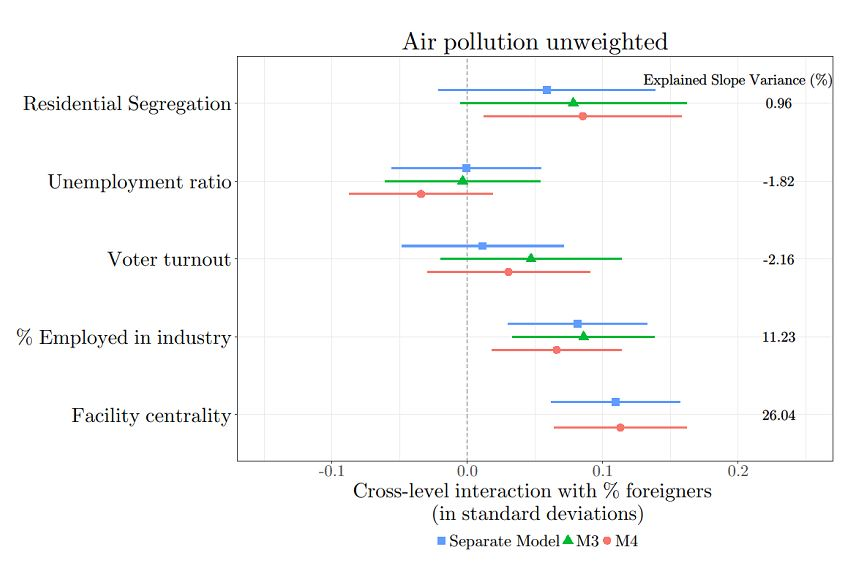 Air pollution unweighted